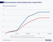 Niskie ceny ropy obciążeniem dla ich producentów