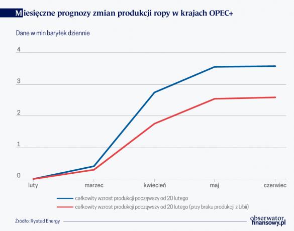 Miesięczne prognozy zmian produkcji ropy w krajach OPEC