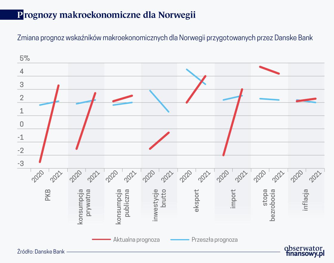 Łosoś nie zastąpi ropy. Norwegia w kryzysie