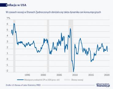 Inflacja czy deflacja?