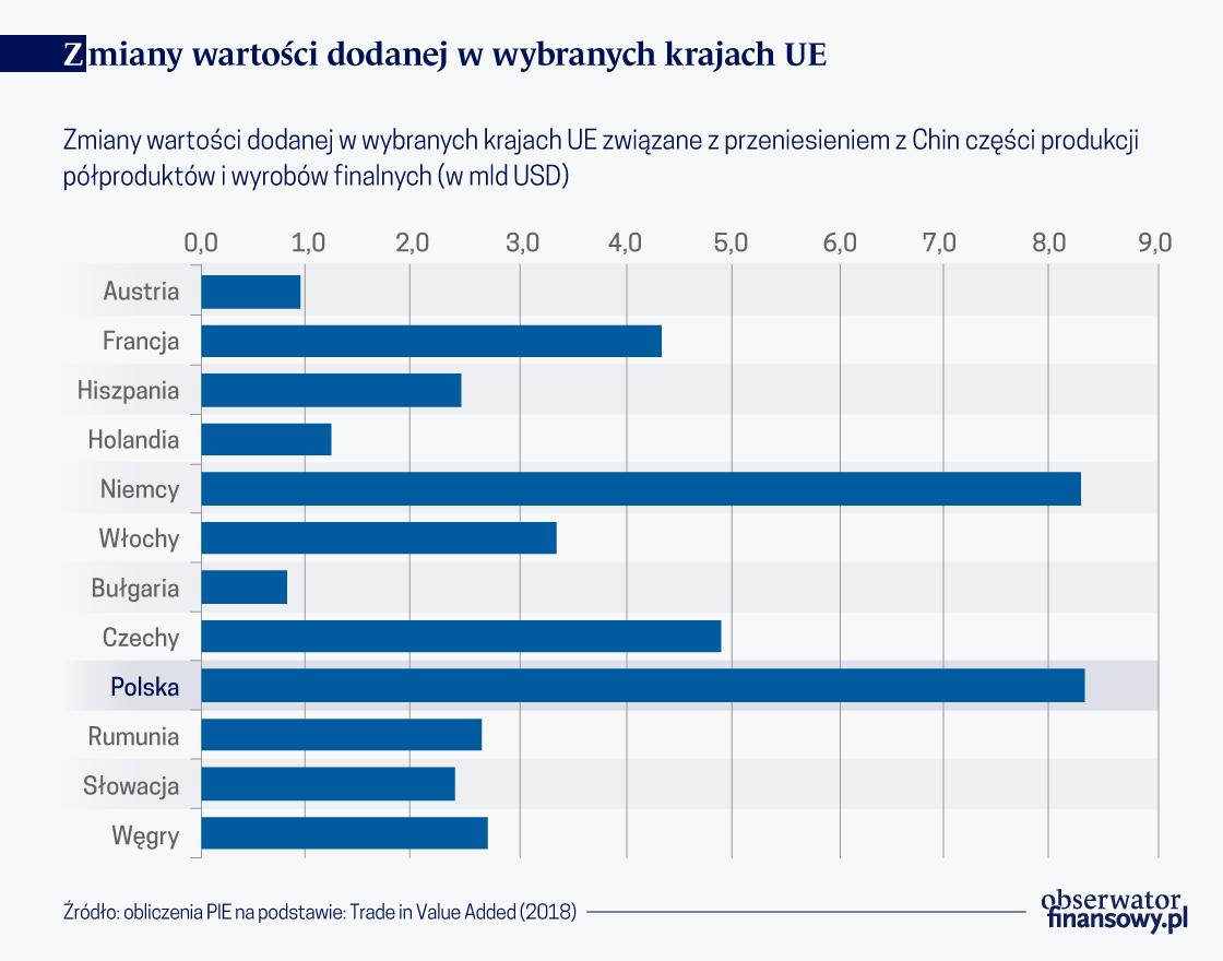 Czy Polska zyska po delokalizacji produkcji z Chin?