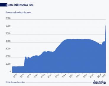 Suma bilansowa Fed
