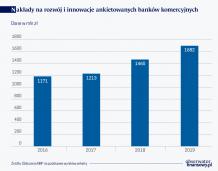 (R)ewolucja technologiczna w sektorze bankowym