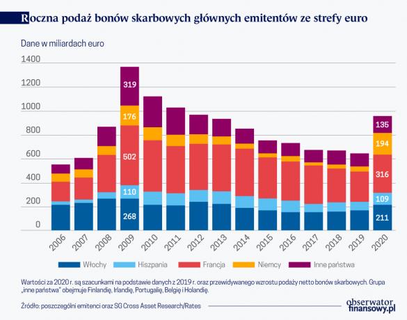 Roczna podaż bonów skarbowych główynych emitentów ze strefy euro
