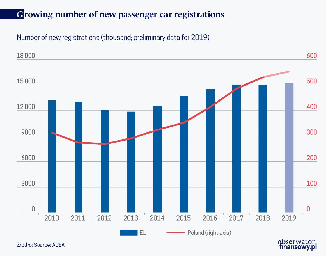 European automotive industry is on the turn