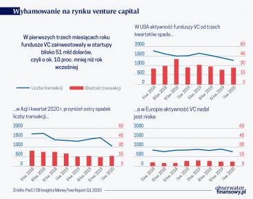 Venture capital - aktywność
