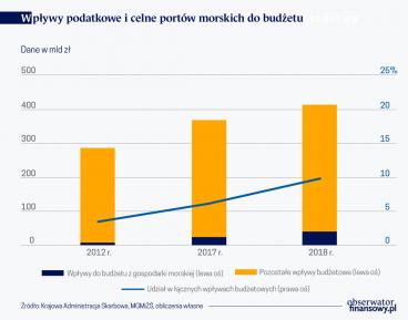 Jest potencjał w polskiej gospodarce morskiej