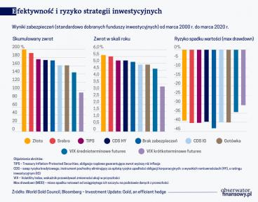 efektywnosc-i-ryzyko-strategii-inwestycyjnych