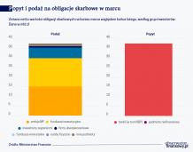 Banki kupowały, kupują i będą kupować polskie obligacje