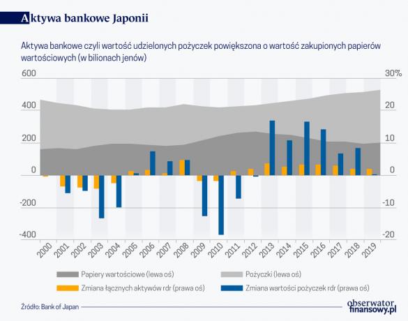 Aktywa bankowe Japonii