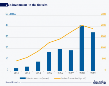 Fintech expansion is progressing