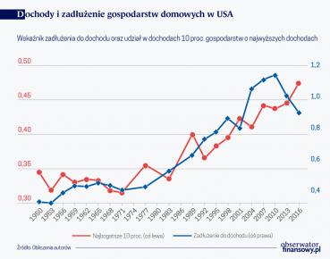 Dochody i zadłużenie gospodarstw domowych w USA