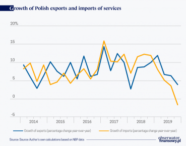 International trade in services is slowing down