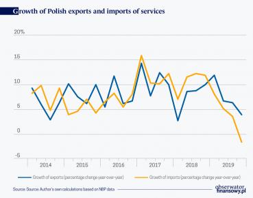 MATUSZCZAK Słabnie międzynarodowy handel usługami MAIN