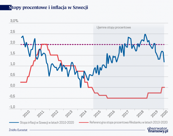 Stopy proc i inflacja w Szwecji