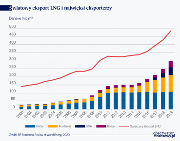 LNG coraz ważniejszy dla Polski i dla Europy