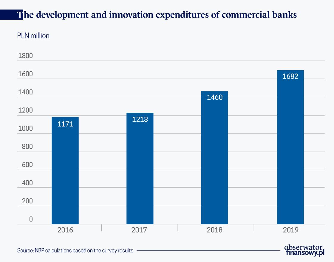 Duże banki inwestują w technologie, to przydatne na czas pandemii