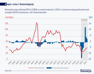 W jakim kierunku podążą ceny ropy naftowej?