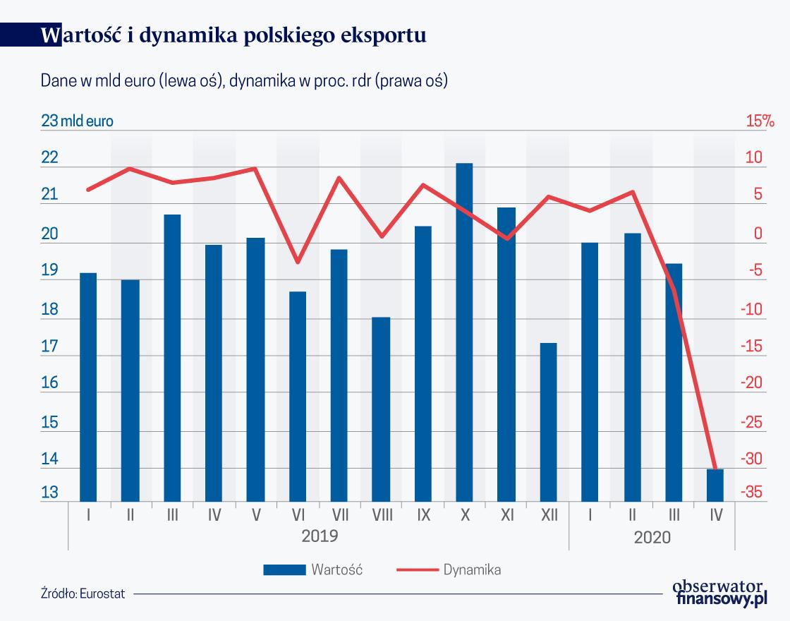 Wartość i dynamika polskiego eksportu (O)