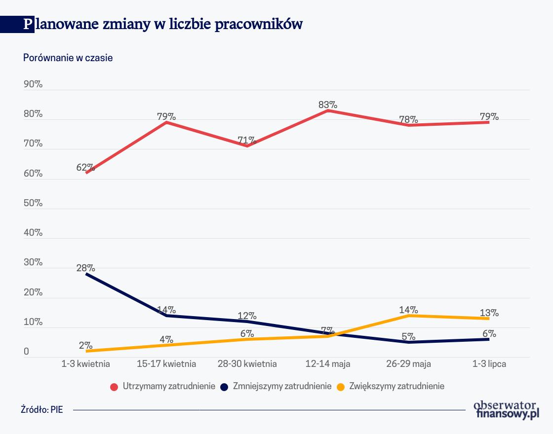 Pandemia a gospodarka: 60 proc. polskich firm ma zapasy finansowe