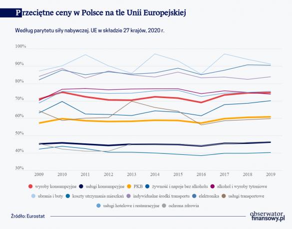przecietne-ceny-w-polsce-na-tle-unii-europejskiej