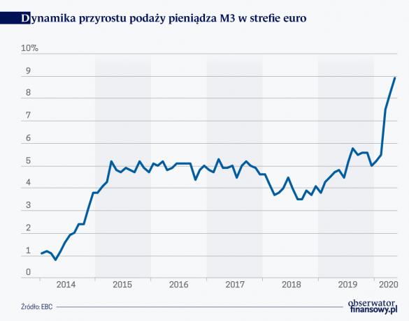 Dynamika przyrostu podaży pieniadza M3 w strefie euro