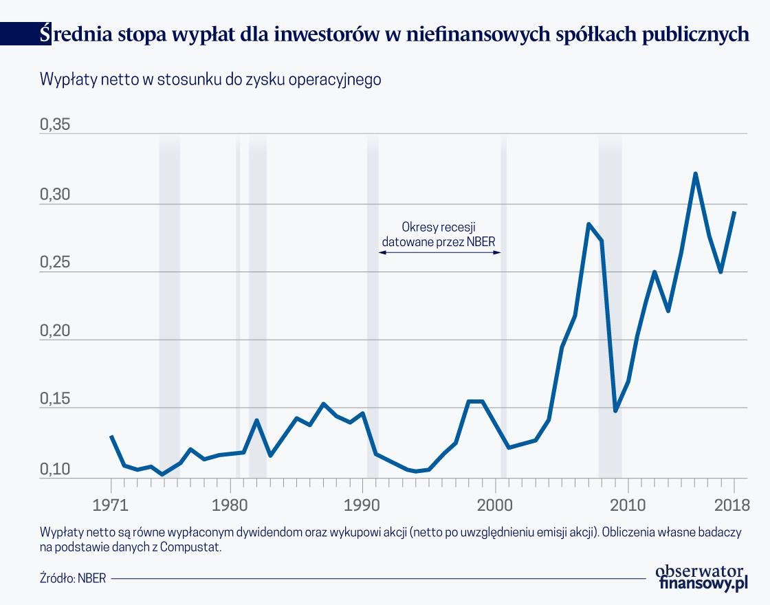 Skup akcji własnych, wypłata dywidendy, a co z inwestycjami?