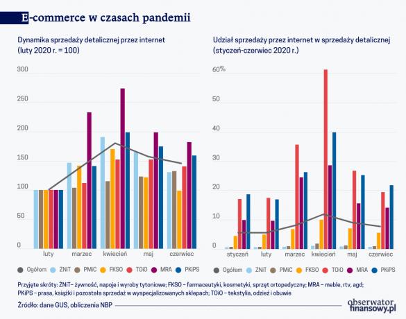 e-commerce-w-czasach-pandemii