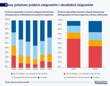 Plany pobytowe polskich emigrantów i ukraińskich imigrantów