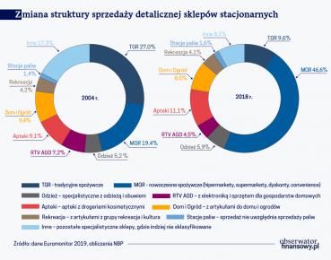 Rynek detaliczny w Polsce: stan sprzed pandemii COVID-19