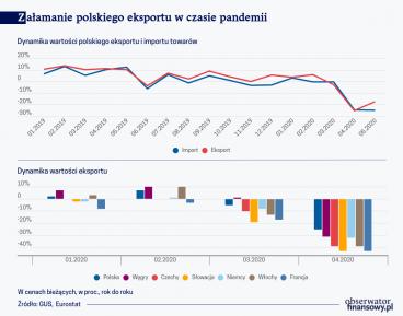 Załamanie polskiego eksportu w czasie pandemii