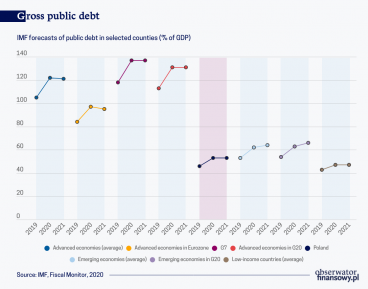 The wealthier the country, the more debt it will incur