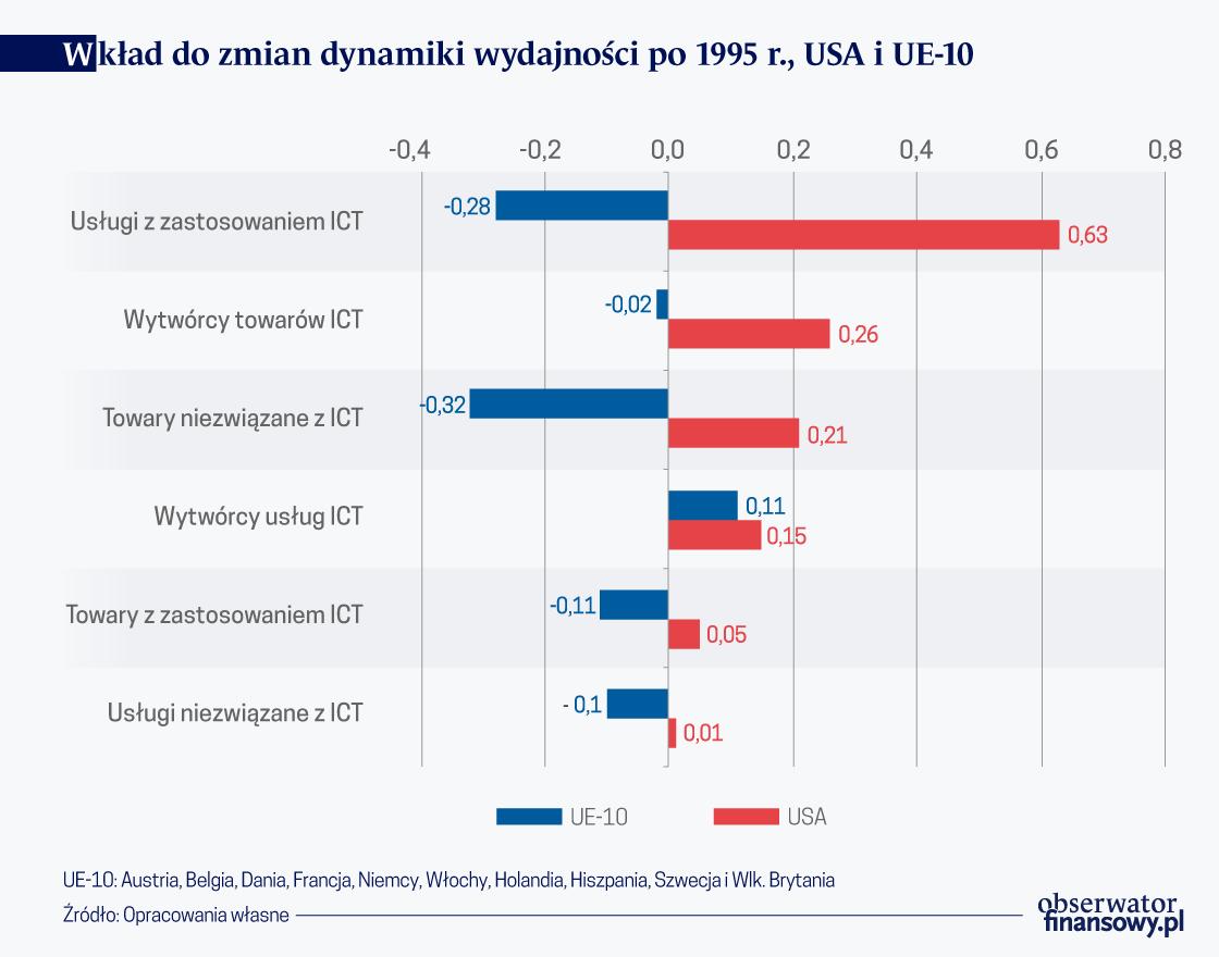 Dlaczego rewolucja IT nie zwiększyła wydajności w UE10