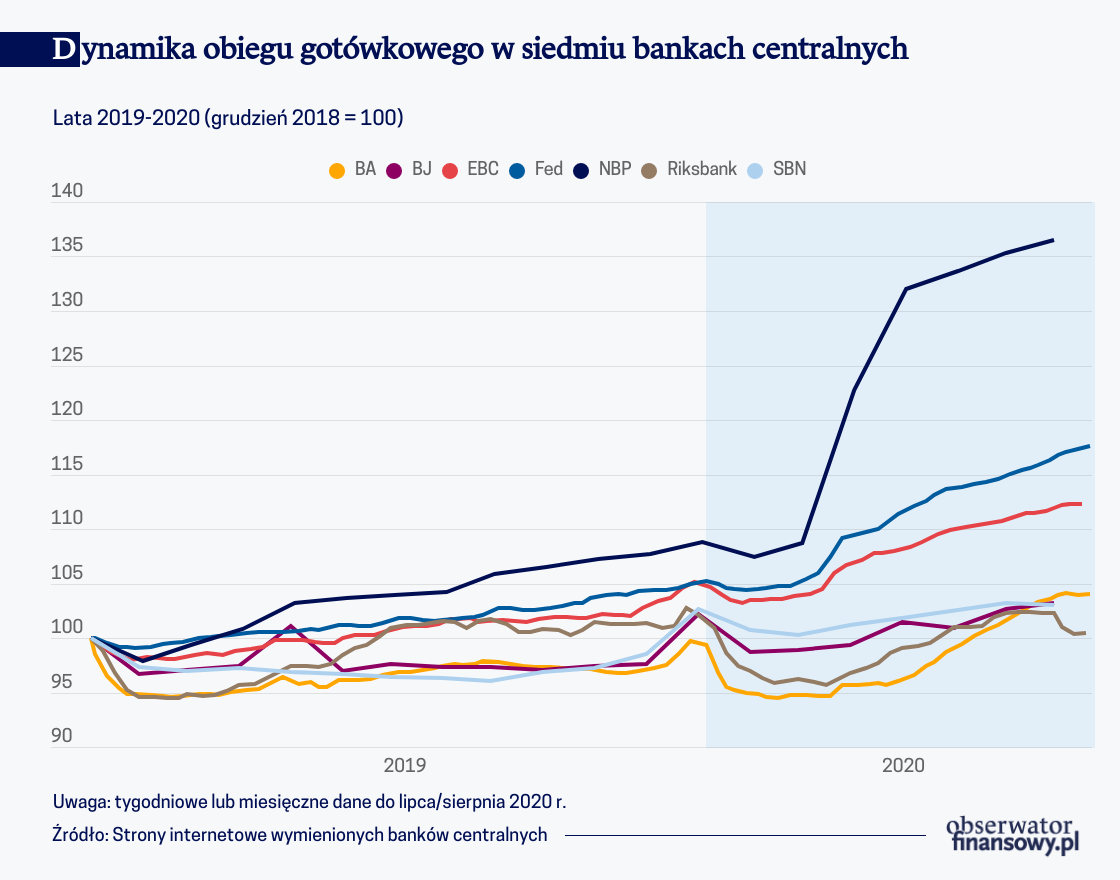 Dynamika obiegu gotówkowego w siedmiu bankach centralnych