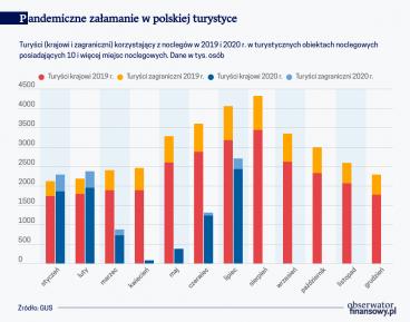 Pandemiczne załamanie w polskiej turystyce