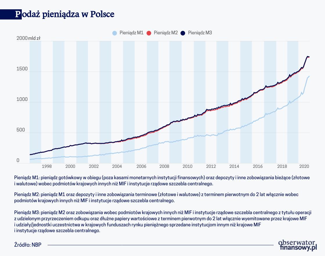 Podaż pieniądza w Polsce