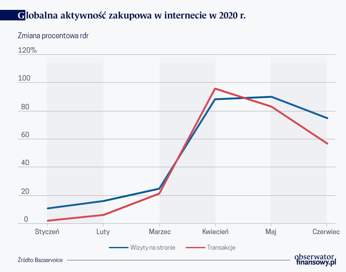 Handel W Internecie Rosnie W Branzy Detalicznej Spadki Obserwator Finansowy Ekonomia Debata Polska Swiat