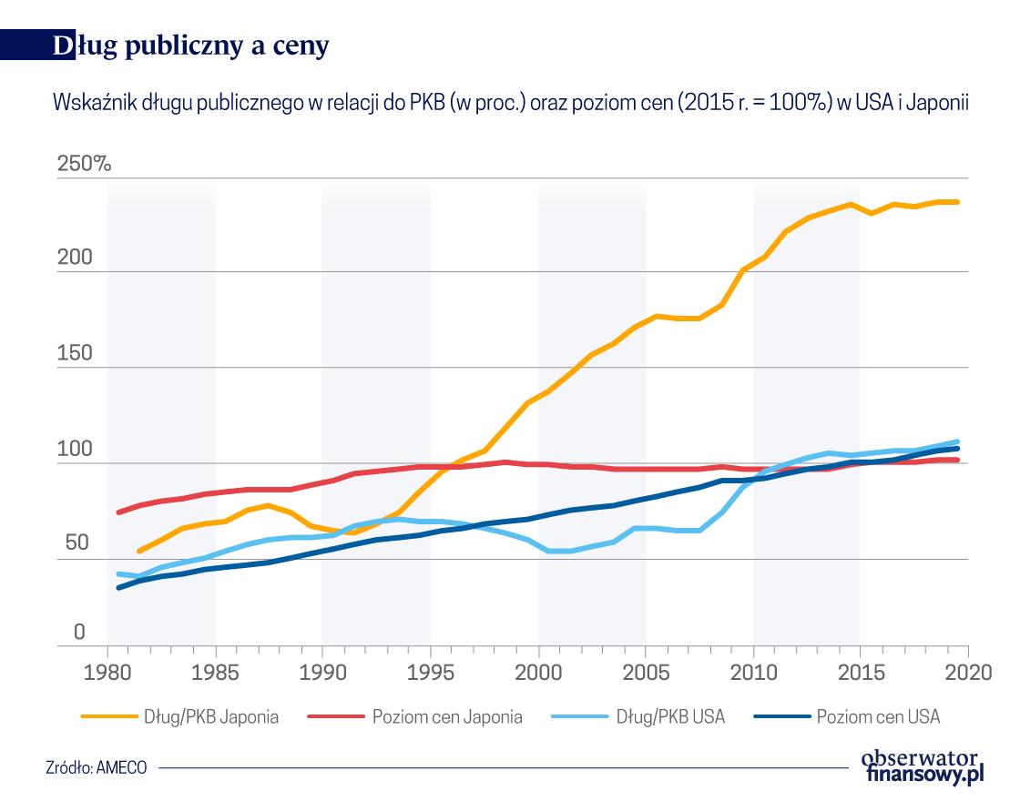 Dług publiczny źródłem inflacji? Liczby tego nie potwierdzają