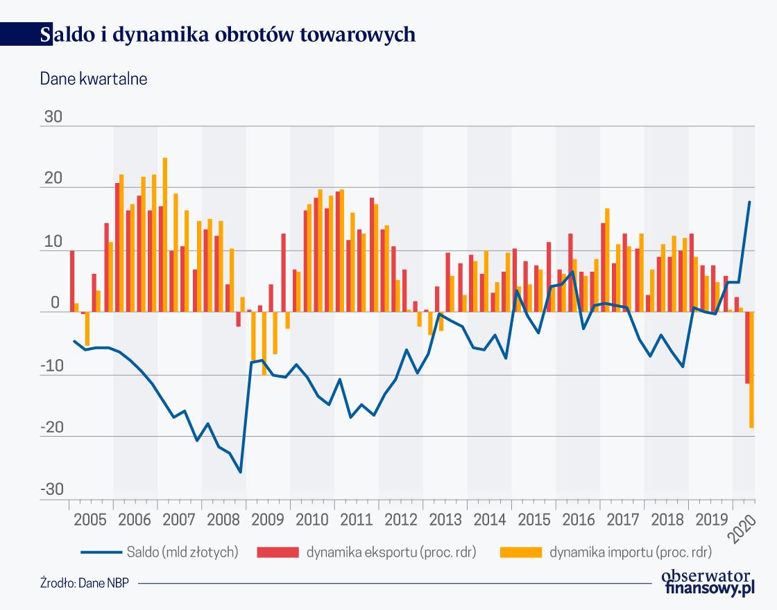 Historycznie wysoka nadwyżka w handlu zagranicznym Polski