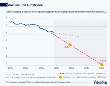 Ambitne cele klimatyczne UE