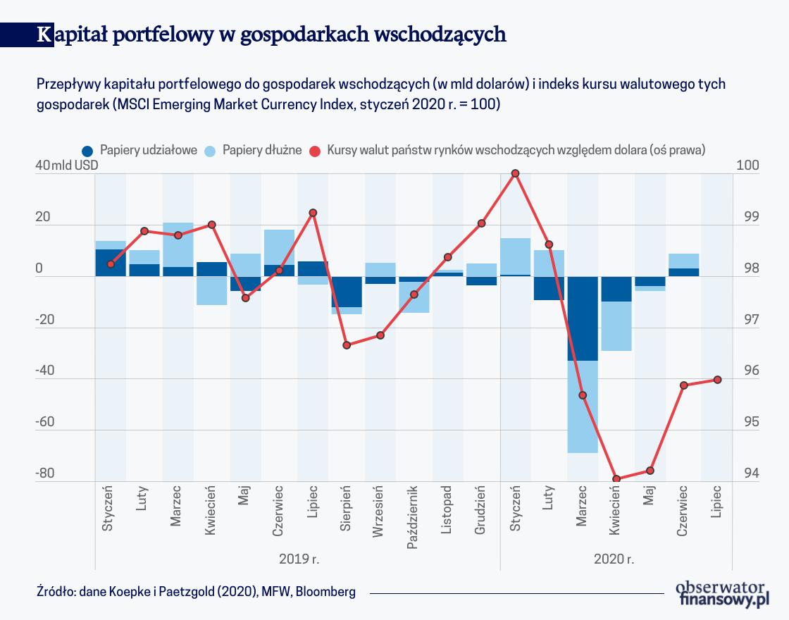 Wpływ Fed i EBC na przepływy kapitału do gospodarek wschodzących