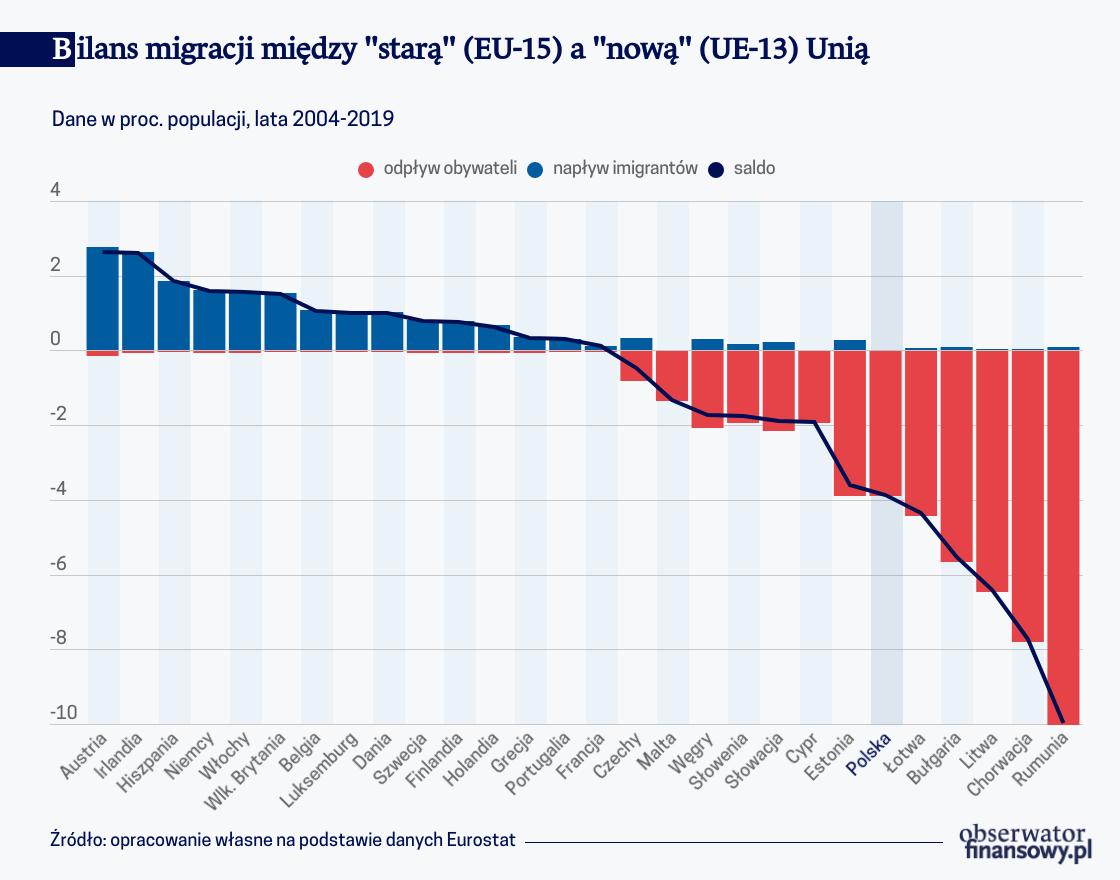 Wielki Exodus Europy Środkowo-Wschodniej