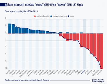 Bilans migracji między 'starą' a 'nową' Unią