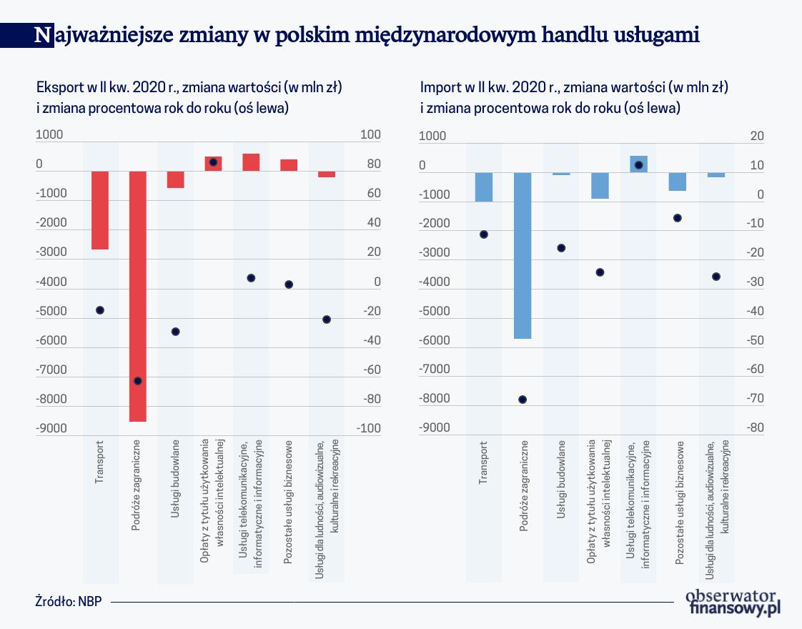 Najważniejsze zmiany w polskim międzynarodowym handlu usługami