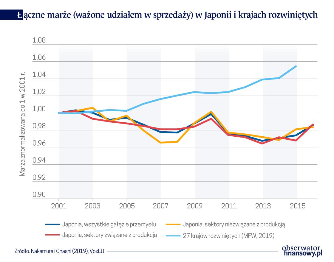 Stagnacja marż japońskich przedsiębiorstw
