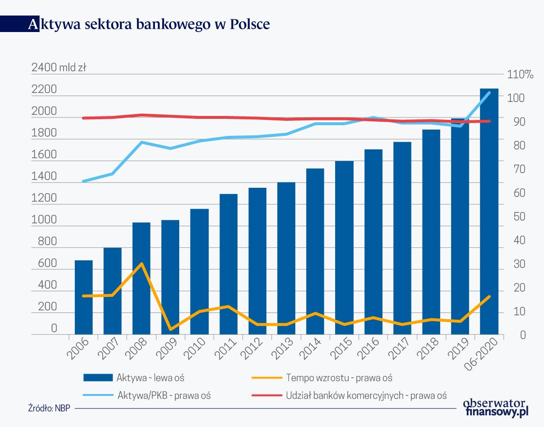 Wartość aktywów banków wyższa niż polskie PKB