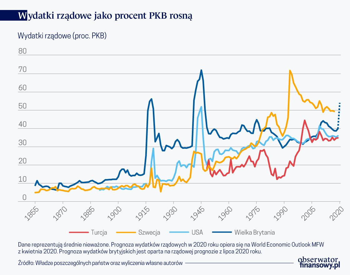 Pandemia zwiększa obecność państwa w gospodarce