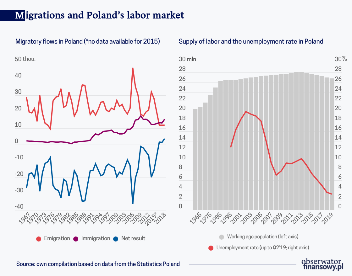Reversal of the demographic trends on the Polish labor market