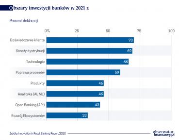 W pandemii klienci więcej wymagają od banków