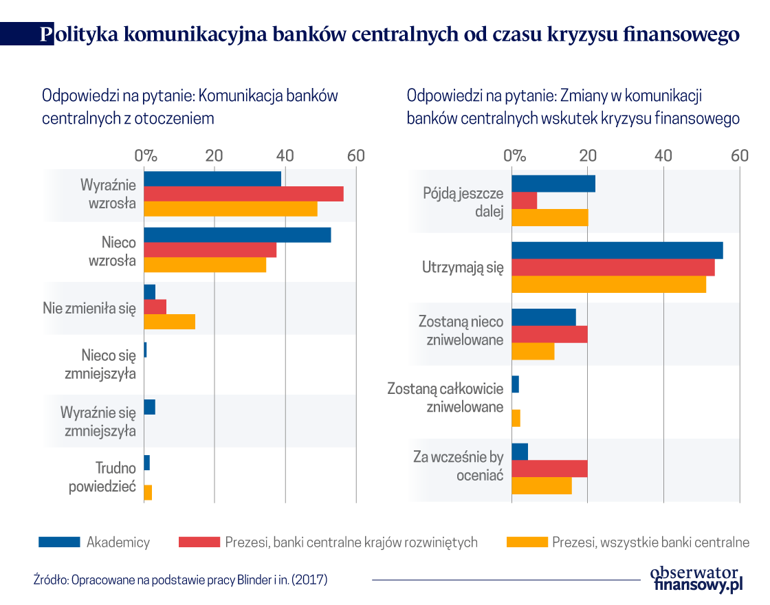 Słowa kontra czyny: Jak banki centralne zarządzają oczekiwaniami?